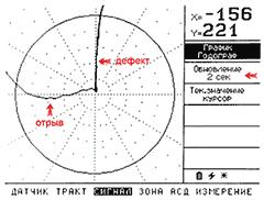 ВЕКТОР, Отображение сигнала на экране дефектоскопа в комплексной плоскости